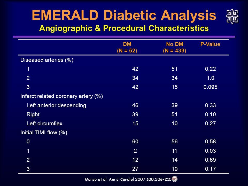 EMERALD Diabetic Analysis Angiographic & Procedural Characteristics Marso et al. Am J Cardiol 2007;100:206-210 DM (N = 62) No DM (N = 439) P-Value Dis