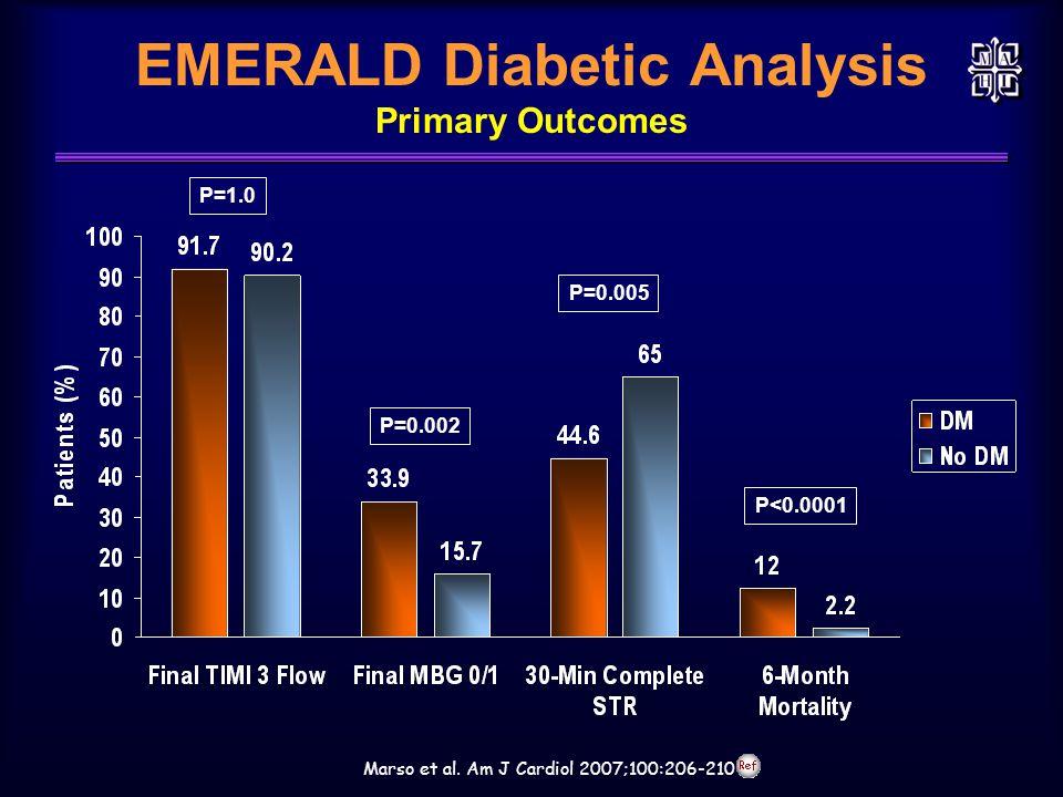 EMERALD Diabetic Analysis Primary Outcomes Marso et al. Am J Cardiol 2007;100:206-210 P=1.0 P=0.002 P=0.005 P<0.0001