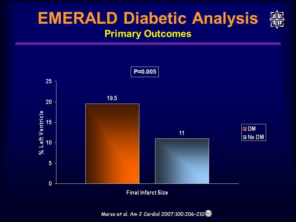 EMERALD Diabetic Analysis Primary Outcomes Marso et al. Am J Cardiol 2007;100:206-210 P=0.005