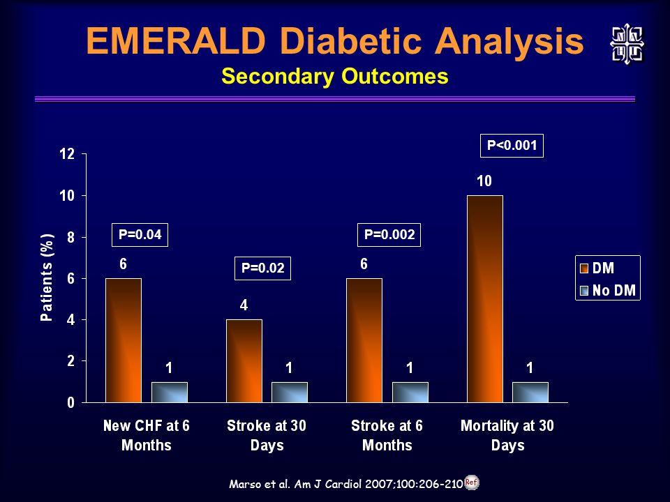 EMERALD Diabetic Analysis Secondary Outcomes Marso et al. Am J Cardiol 2007;100:206-210 P=0.04P=0.002 P<0.001 P=0.02