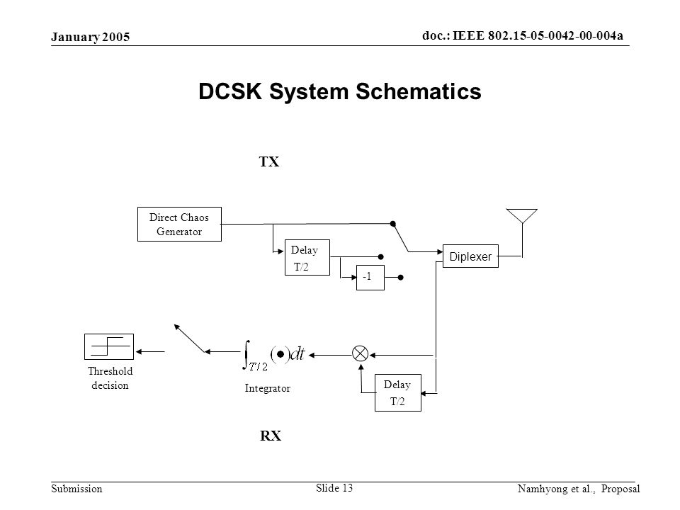 doc.: IEEE 802.15-05-0042-00-004a Submission January 2005 Namhyong et al., Proposal Slide 13 DCSK System Schematics Delay T/2 Threshold decision Integrator Direct Chaos Generator Delay T/2 RX TX Diplexer