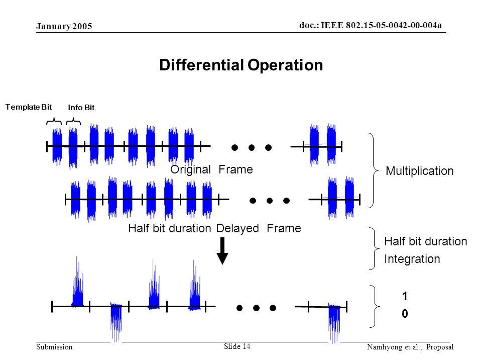 doc.: IEEE 802.15-05-0042-00-004a Submission January 2005 Namhyong et al., Proposal Slide 14 Differential Operation Template Bit Info Bit Original Frame Half bit duration Delayed Frame Multiplication Half bit duration Integration 1010