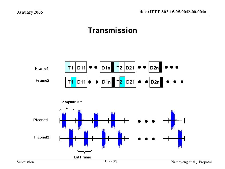 doc.: IEEE 802.15-05-0042-00-004a Submission January 2005 Namhyong et al., Proposal Slide 23 Piconet1 Piconet2 Template Bit Bit Frame Transmission T1D1nD11T2D2nD21T1D1nD11T2D2nD21 D11D2nD21D1nT1T2 Frame1 Frame2