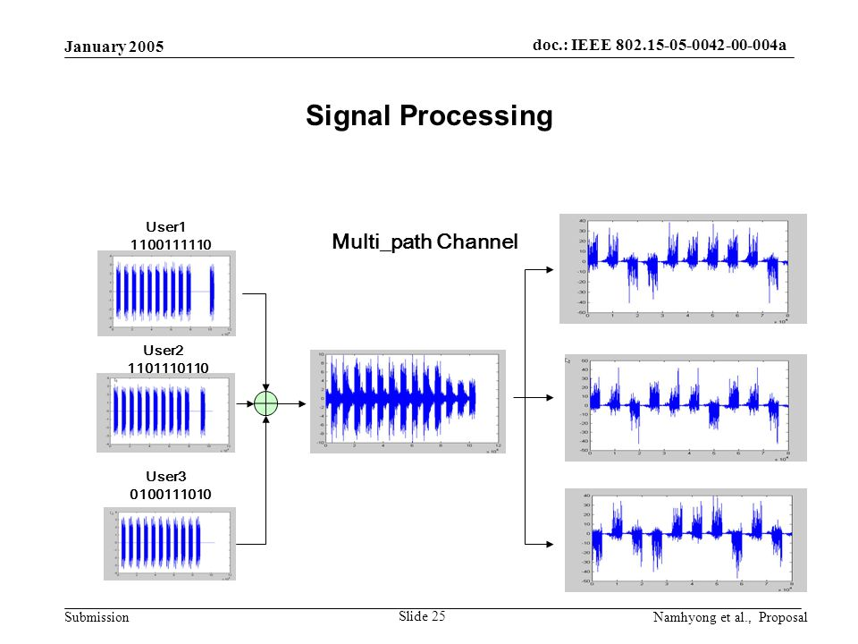doc.: IEEE 802.15-05-0042-00-004a Submission January 2005 Namhyong et al., Proposal Slide 25 Signal Processing User1 1100111110 User2 1101110110 User3 0100111010 Multi_path Channel