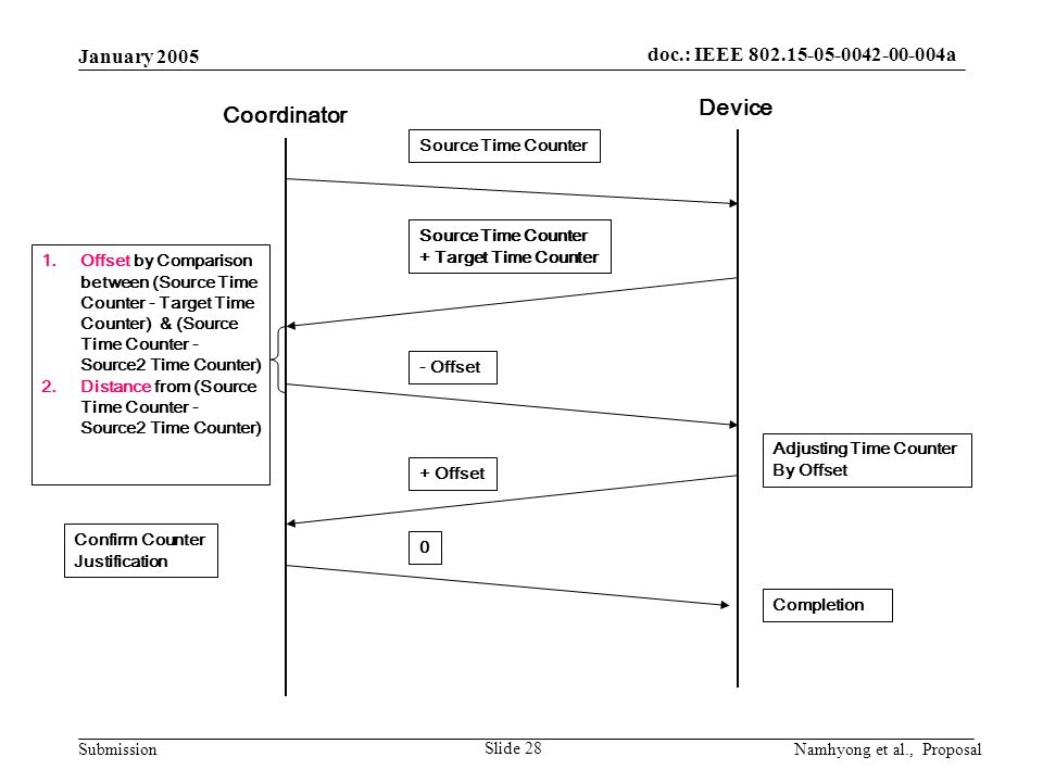 doc.: IEEE 802.15-05-0042-00-004a Submission January 2005 Namhyong et al., Proposal Slide 28 Coordinator Device Source Time Counter + Target Time Counter Source Time Counter + Target Time Counter 1.Offset by Comparison between (Source Time Counter - Target Time Counter) & (Source Time Counter - Source2 Time Counter) 2.Distance from (Source Time Counter - Source2 Time Counter) - Offset + Offset 0 Adjusting Time Counter By Offset Confirm Counter Justification Completion