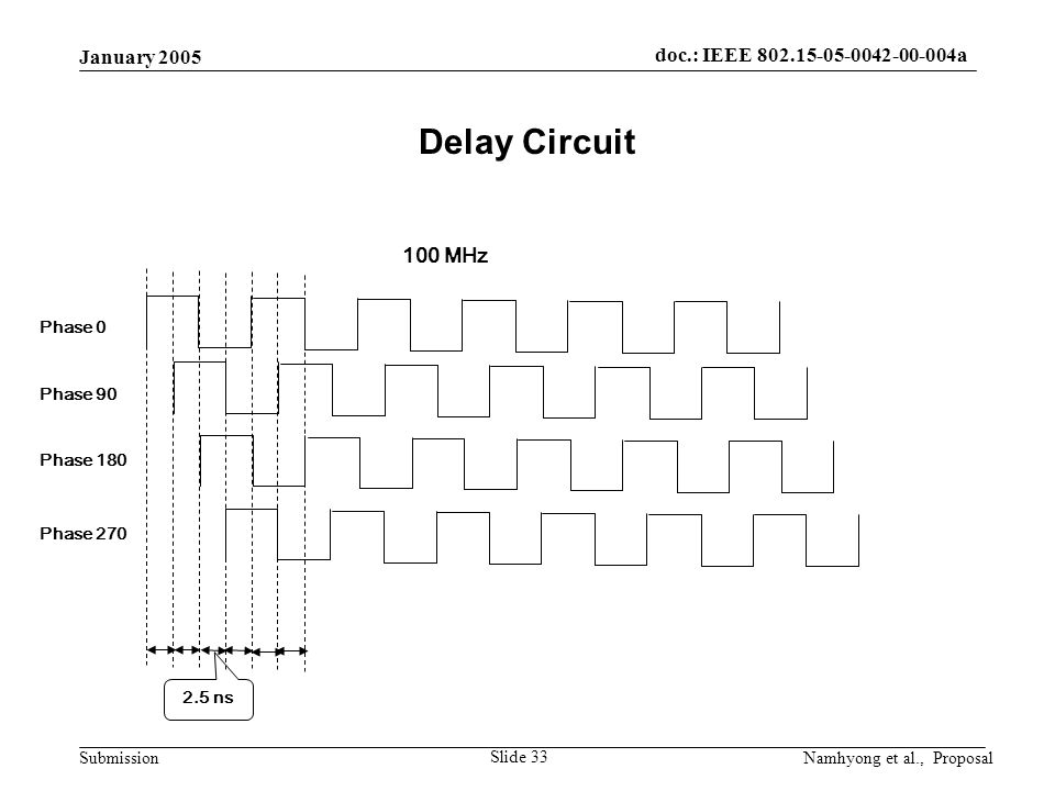 doc.: IEEE 802.15-05-0042-00-004a Submission January 2005 Namhyong et al., Proposal Slide 33 Delay Circuit