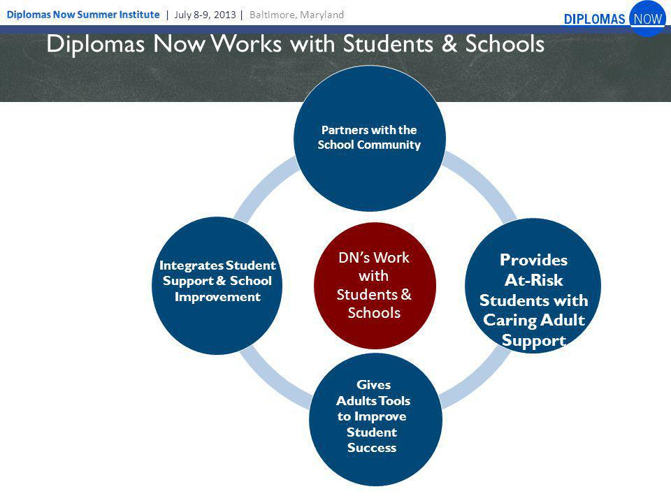 Diplomas Now Work with Administrations &Teachers Academies and Small Learning Communities Extra Help Curriculum Aligned with CCCS Technical Assistance (Scheduling, Staffing, Data Systems, etc.) Early Warning Indicator System Professional Learning Communities and Teacher Teaming DN's Work with Teachers & Admin