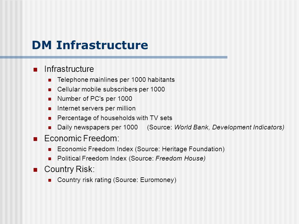 Infrastructure Telephone mainlines per 1000 habitants Cellular mobile subscribers per 1000 Number of PC's per 1000 Internet servers per million Percen