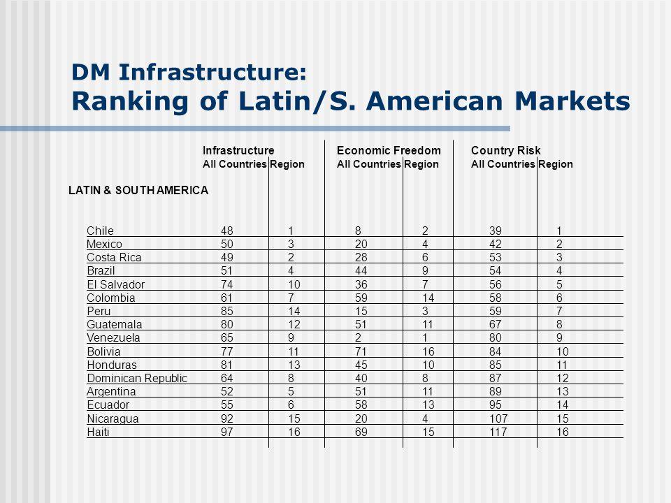 DM Infrastructure: Ranking of Latin/S. American Markets InfrastructureEconomic FreedomCountry Risk All CountriesRegionAll CountriesRegionAll Countries