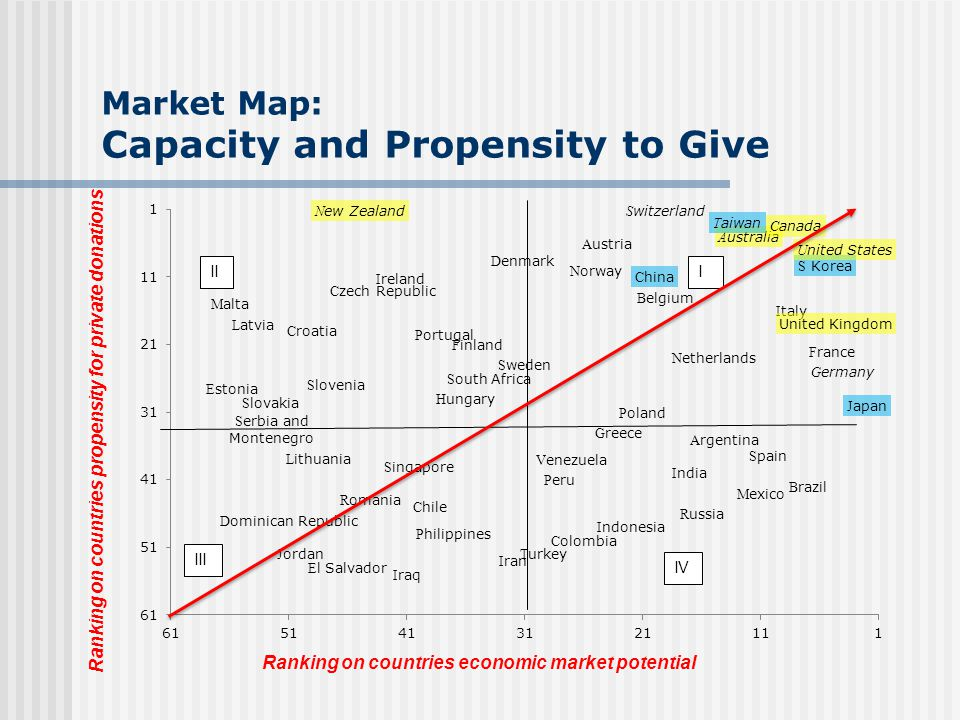 Market Map: Capacity and Propensity to Give Ranking on countries propensity for private donations Ranking on countries economic market potential III I
