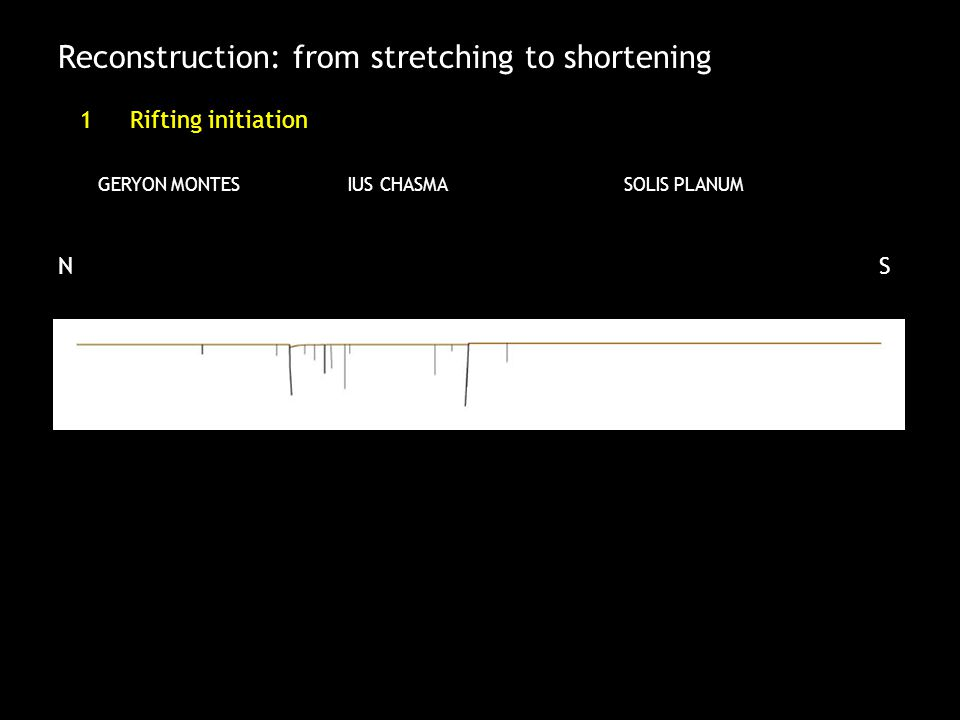Reconstruction: from stretching to shortening 1Rifting initiation GERYON MONTESIUS CHASMA SOLIS PLANUM SN