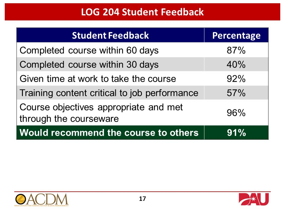LOG 204 Student Feedback 17 Student FeedbackPercentage Completed course within 60 days87% Completed course within 30 days40% Given time at work to take the course92% Training content critical to job performance57% Course objectives appropriate and met through the courseware 96% Would recommend the course to others91%