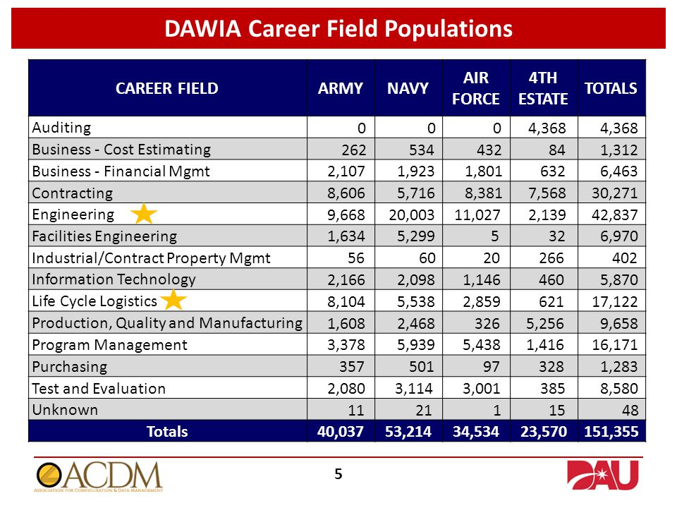 DAWIA Career Field Populations 5 CAREER FIELDARMYNAVY AIR FORCE 4TH ESTATE TOTALS Auditing 0 0 0 4,368 Business - Cost Estimating 262 534 432 84 1,312 Business - Financial Mgmt 2,107 1,923 1,801 632 6,463 Contracting 8,606 5,716 8,381 7,568 30,271 Engineering 9,668 20,003 11,027 2,139 42,837 Facilities Engineering 1,634 5,299 5 32 6,970 Industrial/Contract Property Mgmt 56 60 20 266 402 Information Technology 2,166 2,098 1,146 460 5,870 Life Cycle Logistics 8,104 5,538 2,859 621 17,122 Production, Quality and Manufacturing 1,608 2,468 326 5,256 9,658 Program Management 3,378 5,939 5,438 1,416 16,171 Purchasing 357 501 97 328 1,283 Test and Evaluation 2,080 3,114 3,001 385 8,580 Unknown 11 21 1 15 48 Totals 40,03753,21434,53423,570151,355