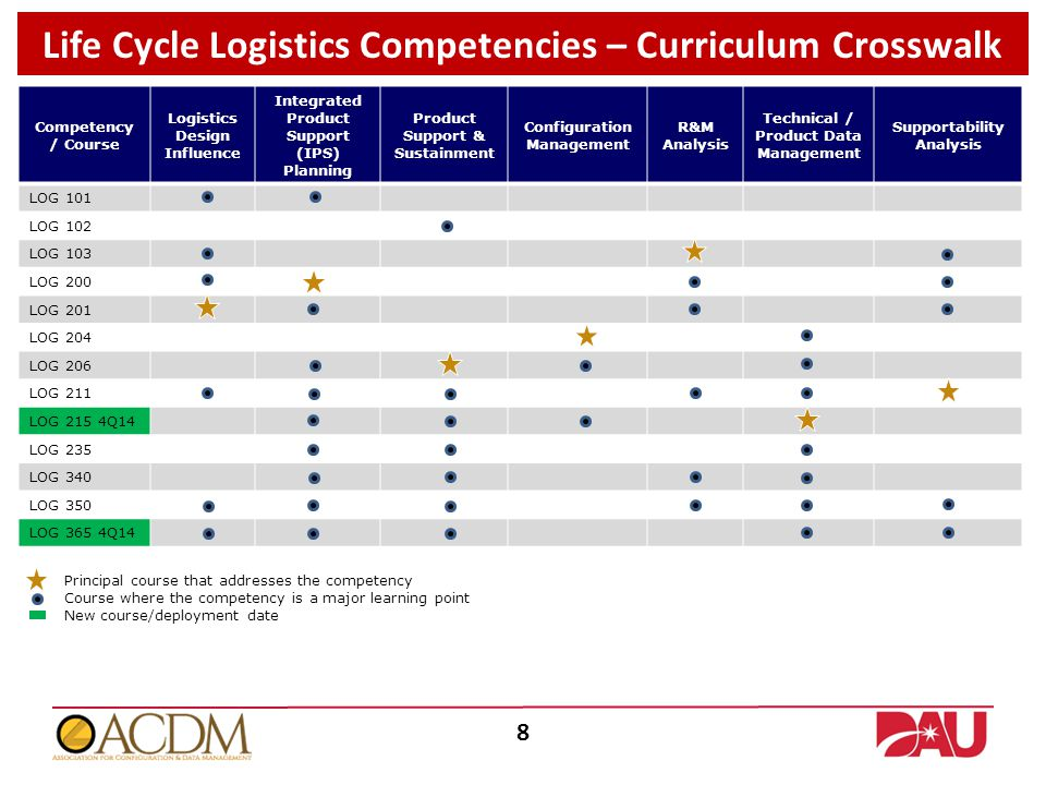 Competency / Course Logistics Design Influence Integrated Product Support (IPS) Planning Product Support & Sustainment Configuration Management R&M Analysis Technical / Product Data Management Supportability Analysis LOG 101 LOG 102 LOG 103 LOG 200 LOG 201 LOG 204 LOG 206 LOG 211 LOG 215 4Q14 LOG 235 LOG 340 LOG 350 LOG 365 4Q14 Principal course that addresses the competency Course where the competency is a major learning point New course/deployment date 8 Life Cycle Logistics Competencies – Curriculum Crosswalk
