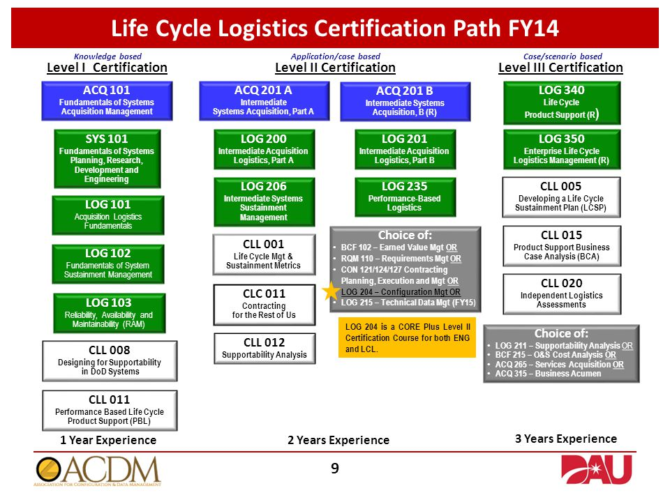 Life Cycle Logistics Certification Path FY14 ACQ 201 A Intermediate Systems Acquisition, Part A LOG 200 Intermediate Acquisition Logistics, Part A LOG 206 Intermediate Systems Sustainment Management CLL 001 Life Cycle Mgt & Sustainment Metrics CLC 011 Contracting for the Rest of Us CLL 012 Supportability Analysis Level II Certification Choice of: BCF 102 – Earned Value Mgt OR RQM 110 – Requirements Mgt OR CON 121/124/127 Contracting Planning, Execution and Mgt OR LOG 204 – Configuration Mgt OR LOG 215 – Technical Data Mgt (FY15 ) ACQ 201 B Intermediate Systems Acquisition, B (R) LOG 201 Intermediate Acquisition Logistics, Part B LOG 235 Performance-Based Logistics Application/case based ACQ 101 Fundamentals of Systems Acquisition Management SYS 101 Fundamentals of Systems Planning, Research, Development and Engineering LOG 103 Reliability, Availability and Maintainability (RAM) LOG 102 Fundamentals of System Sustainment Management LOG 101 Acquisition Logistics Fundamentals CLL 008 Designing for Supportability in DoD Systems CLL 011 Performance Based Life Cycle Product Support (PBL) Level I Certification Knowledge based LOG 340 Life Cycle Product Support (R ) LOG 350 Enterprise Life Cycle Logistics Management (R) CLL 005 Developing a Life Cycle Sustainment Plan (LCSP) CLL 015 Product Support Business Case Analysis (BCA) CLL 020 Independent Logistics Assessments Choice of: LOG 211 – Supportability Analysis OR BCF 215 – O&S Cost Analysis OR ACQ 265 – Services Acquisition OR ACQ 315 – Business Acumen Level III Certification Case/scenario based 1 Year Experience 2 Years Experience 3 Years Experience 9 LOG 204 is a CORE Plus Level II Certification Course for both ENG and LCL.
