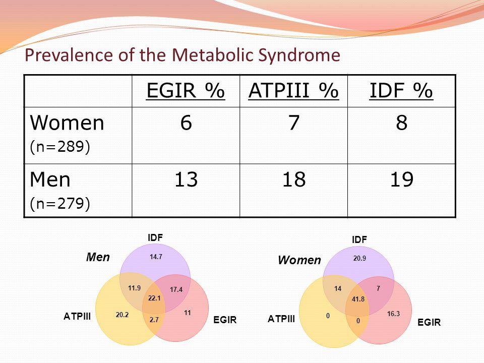 Prevalence of the Metabolic Syndrome EGIR %ATPIII %IDF % Women (n=289) 678 Men (n=279) 131819 14.7 2.7 22.1 11 11.9 20.2 17.4 20.9 0 41.8 16.3 14 0 7