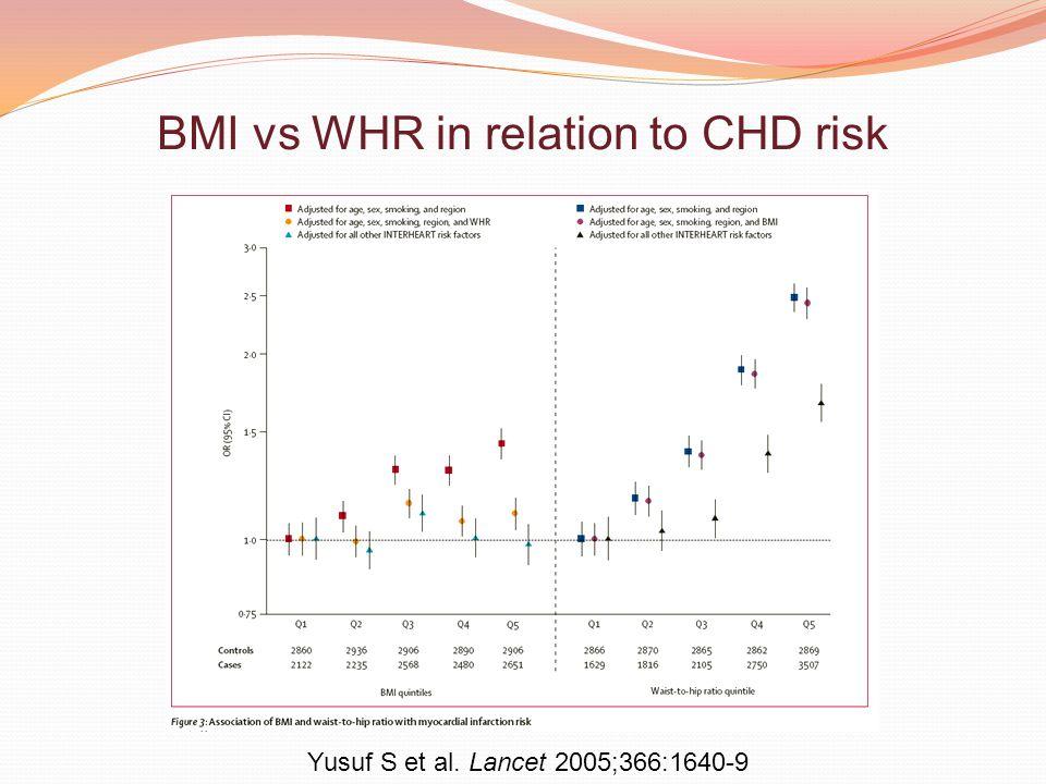 BMI vs WHR in relation to CHD risk Yusuf S et al. Lancet 2005;366:1640-9