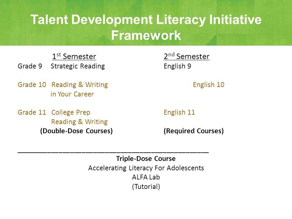 1 st Semester2 nd Semester Grade 9 Strategic ReadingEnglish 9 Grade 10 Reading & WritingEnglish 10 in Your Career Grade 11 College PrepEnglish 11 Reading & Writing (Double-Dose Courses) (Required Courses) __________________________________________________ Triple-Dose Course Accelerating Literacy For Adolescents ALFA Lab (Tutorial) Talent Development Literacy Initiative Framework