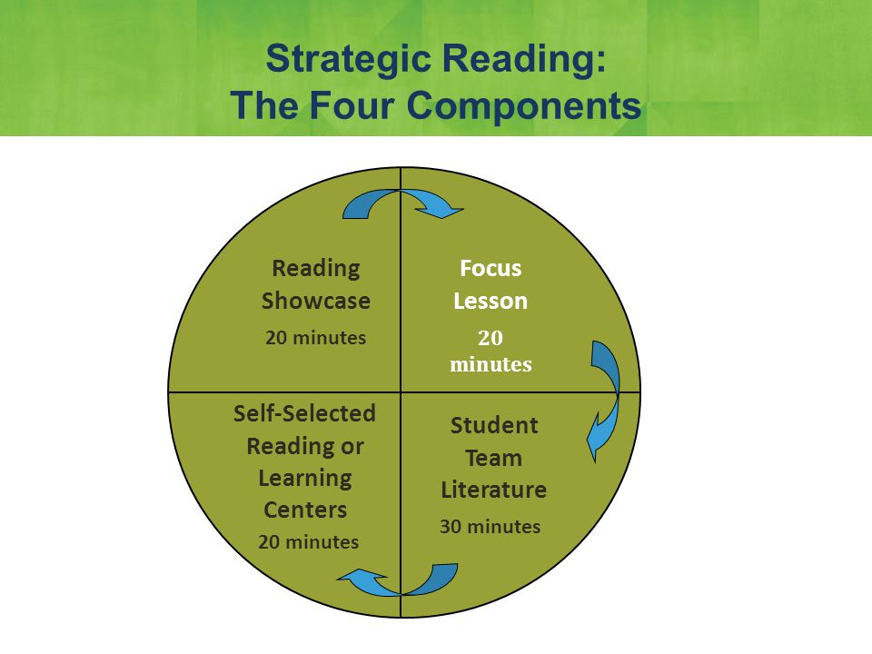 Focus Lesson 20 minutes Strategic Reading: The Four Components Focus Lesson Student Team Literature Self-Selected Reading or Learning Centers Reading Showcase 20 minutes 30 minutes 20 minutes