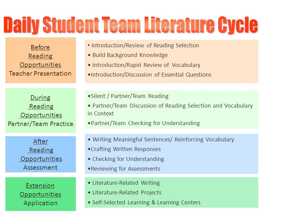 Before Reading Opportunities Teacher Presentation Introduction/Review of Reading Selection Build Background Knowledge Introduction/Rapid Review of Voc