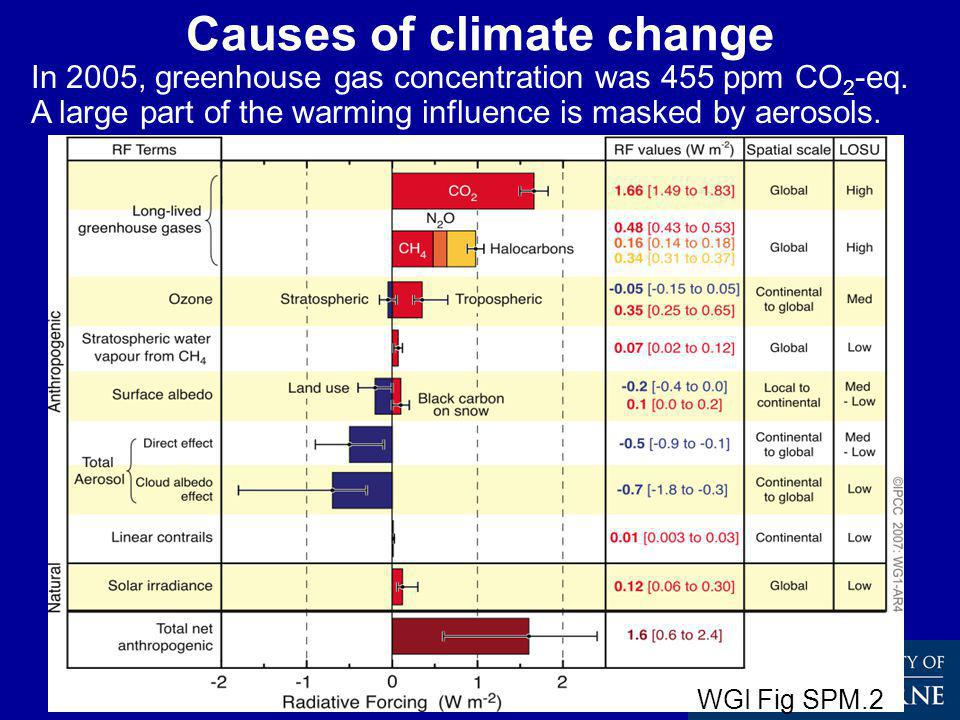 Causes of climate change In 2005, greenhouse gas concentration was 455 ppm CO 2 -eq.