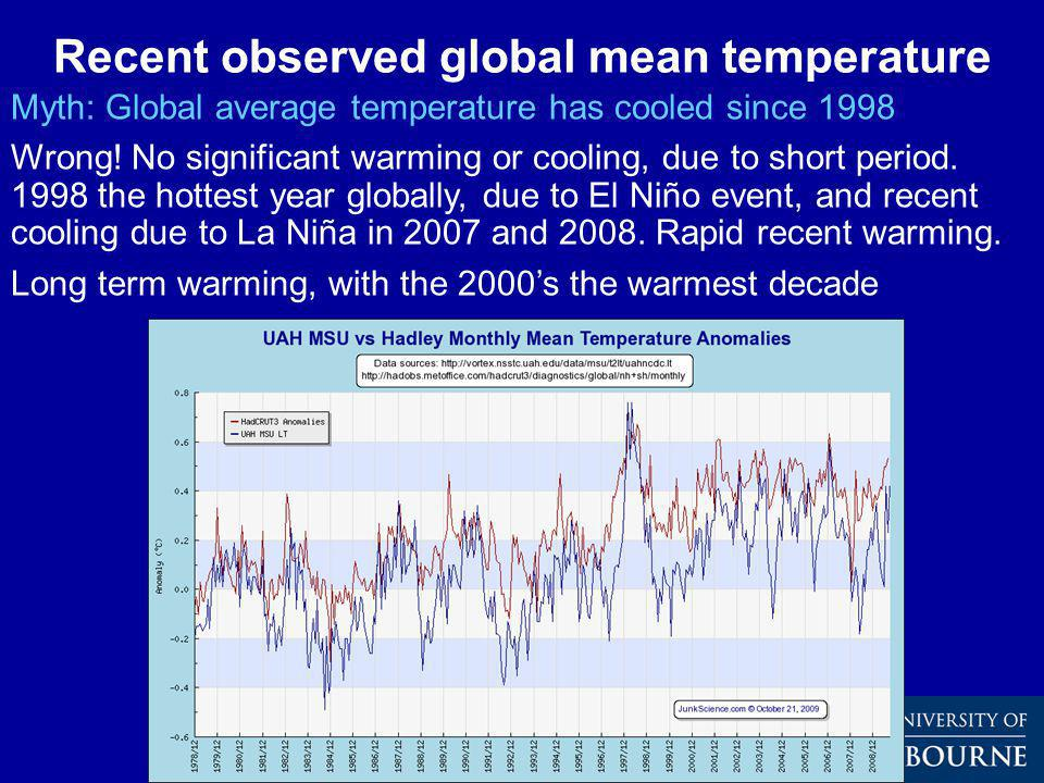 Recent observed global mean temperature Myth: Global average temperature has cooled since 1998 Wrong.