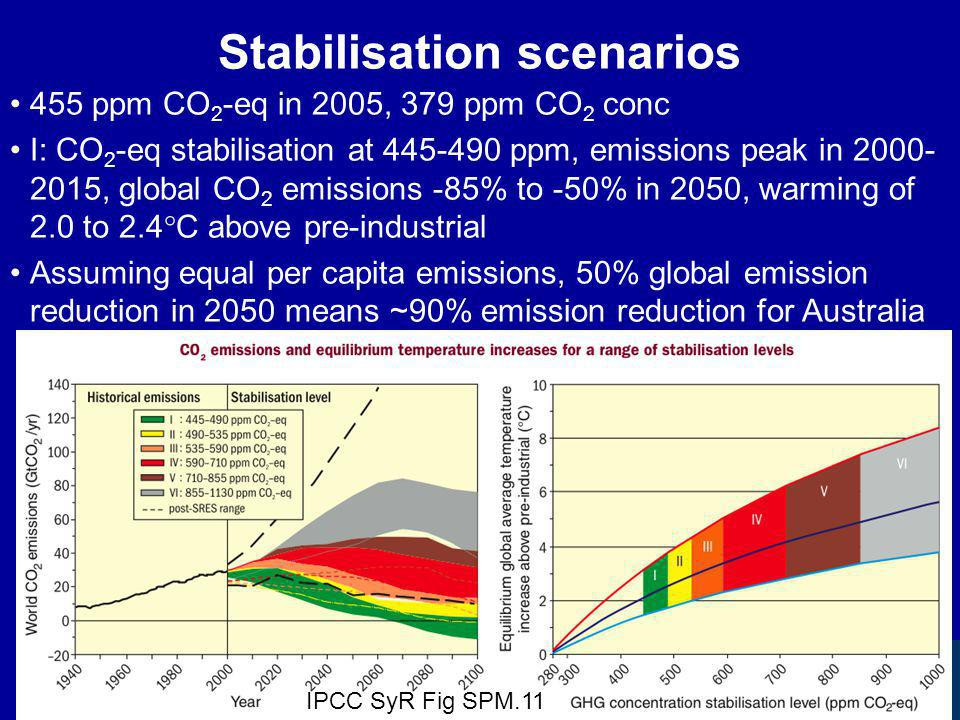 Stabilisation scenarios 455 ppm CO 2 -eq in 2005, 379 ppm CO 2 conc I: CO 2 -eq stabilisation at 445-490 ppm, emissions peak in 2000- 2015, global CO 2 emissions -85% to -50% in 2050, warming of 2.0 to 2.4  C above pre-industrial Assuming equal per capita emissions, 50% global emission reduction in 2050 means ~90% emission reduction for Australia IPCC SyR Fig SPM.11