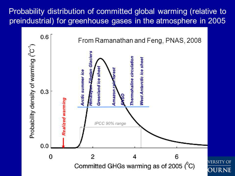 Probability distribution of committed global warming (relative to preindustrial) for greenhouse gases in the atmosphere in 2005 From Ramanathan and Feng, PNAS, 2008