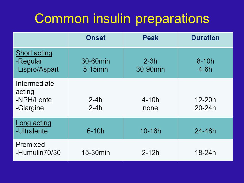 Common insulin preparations OnsetPeakDuration Short acting -Regular -Lispro/Aspart 30-60min 5-15min 2-3h 30-90min 8-10h 4-6h Intermediate acting -NPH/