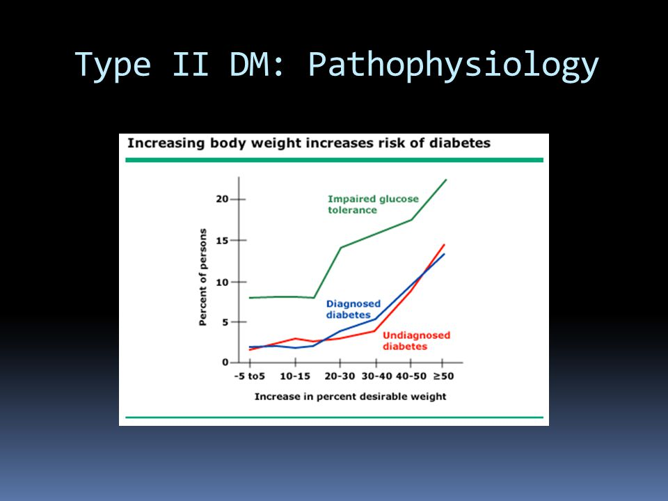 Type II DM: Pathophysiology