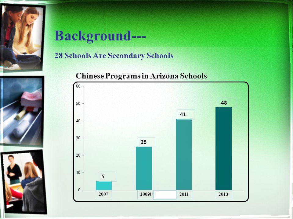 Background--- 28 Schools Are Secondary Schools 2007200920112013 5 25 41 48 Chinese Programs in Arizona Schools