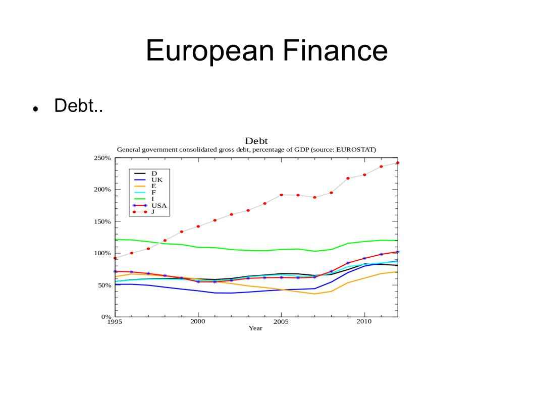 European Finance Debt..