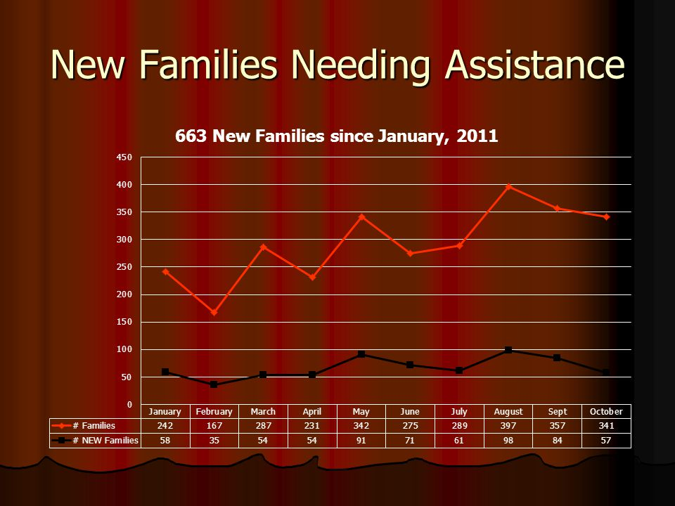 New Families Needing Assistance