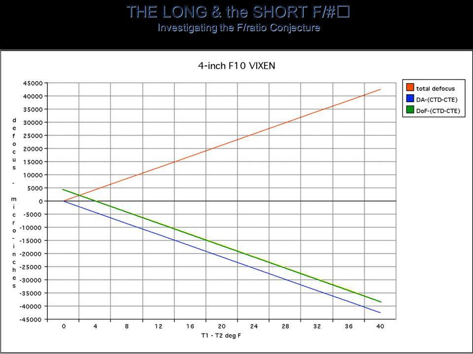 COMPARISON _ VIXEN 4-inch F/10 FRAUNHÖFER & SKYLIGHT 4-inch f/15 FRAUNHÖFER OG