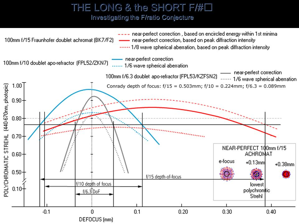THE LONG & the SHORT F/# Investigating the F/ratio Conjecture  P-V and RMS wavefront errors have a proportion roughly 1:3.35 waves (the Mar é chal Criterion).