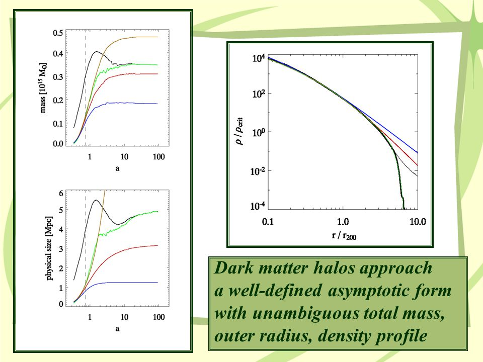 Dark matter halos approach a well-defined asymptotic form with unambiguous total mass, outer radius, density profile