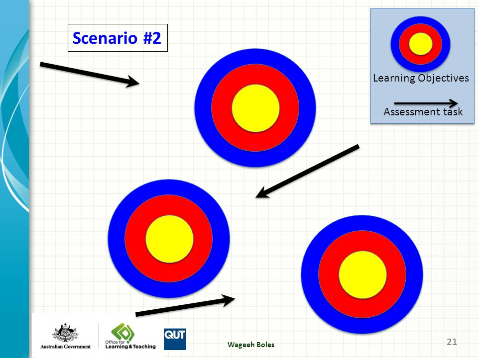 21 Learning Objectives Scenario #2 Assessment task Wageeh Boles