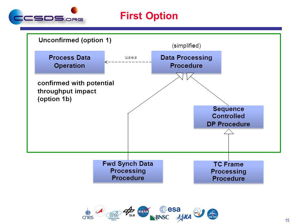 15 First Option Process Data Operation Process Data Operation Data Processing Procedure Data Processing Procedure Sequence Controlled DP Procedure Seq