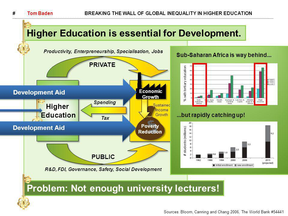 Higher Education Higher Education PRIVATE PUBLIC Poverty Reduction Economic Growth Sustained Income Growth Increased Spending Tax Revenue Productivity, Enterpreneurship, Specialisation, Jobs R&D, FDI, Governance, Safety, Social Development #Tom BadenBREAKING THE WALL OF GLOBAL INEQUALITY IN HIGHER EDUCATION Sources: Bloom, Canning and Chang 2006, The World Bank #54441 Higher Education is essential for Development.