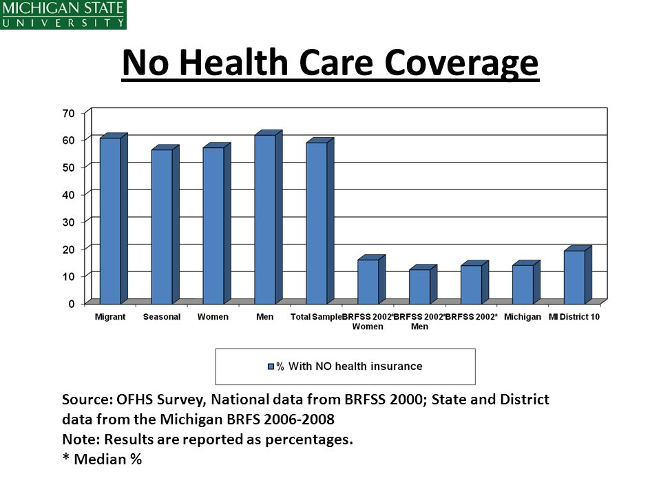 No Health Care Coverage Source: OFHS Survey, National data from BRFSS 2000; State and District data from the Michigan BRFS 2006-2008 Note: Results are