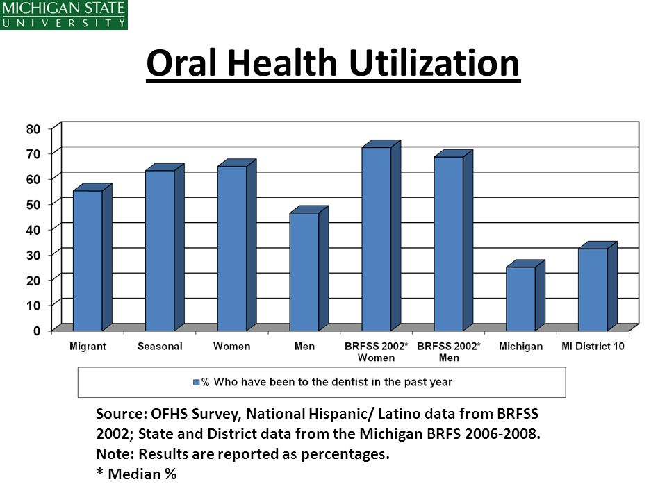 Oral Health Utilization Source: OFHS Survey, National Hispanic/ Latino data from BRFSS 2002; State and District data from the Michigan BRFS 2006-2008.