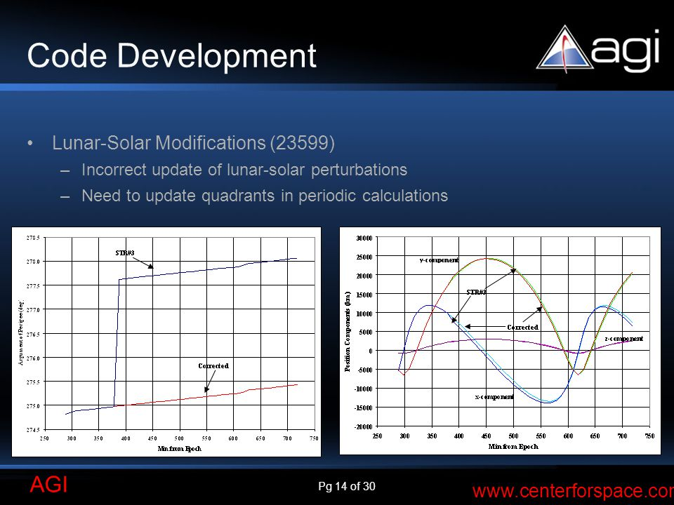 Pg 14 of 30 AGI www.centerforspace.com Code Development Lunar-Solar Modifications (23599) –Incorrect update of lunar-solar perturbations –Need to upda