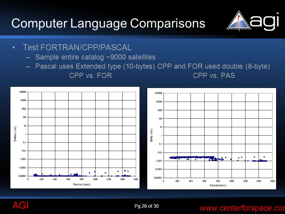 Pg 26 of 30 AGI www.centerforspace.com Computer Language Comparisons Test FORTRAN/CPP/PASCAL –Sample entire catalog ~9000 satellites –Pascal uses Exte