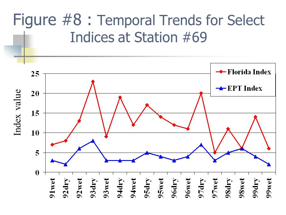 Figure #8 : Temporal Trends for Select Indices at Station #69 Index value