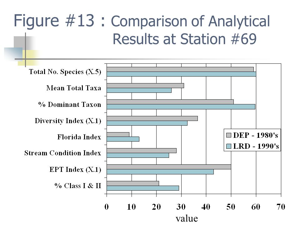 Figure #13 : Comparison of Analytical Results at Station #69 value