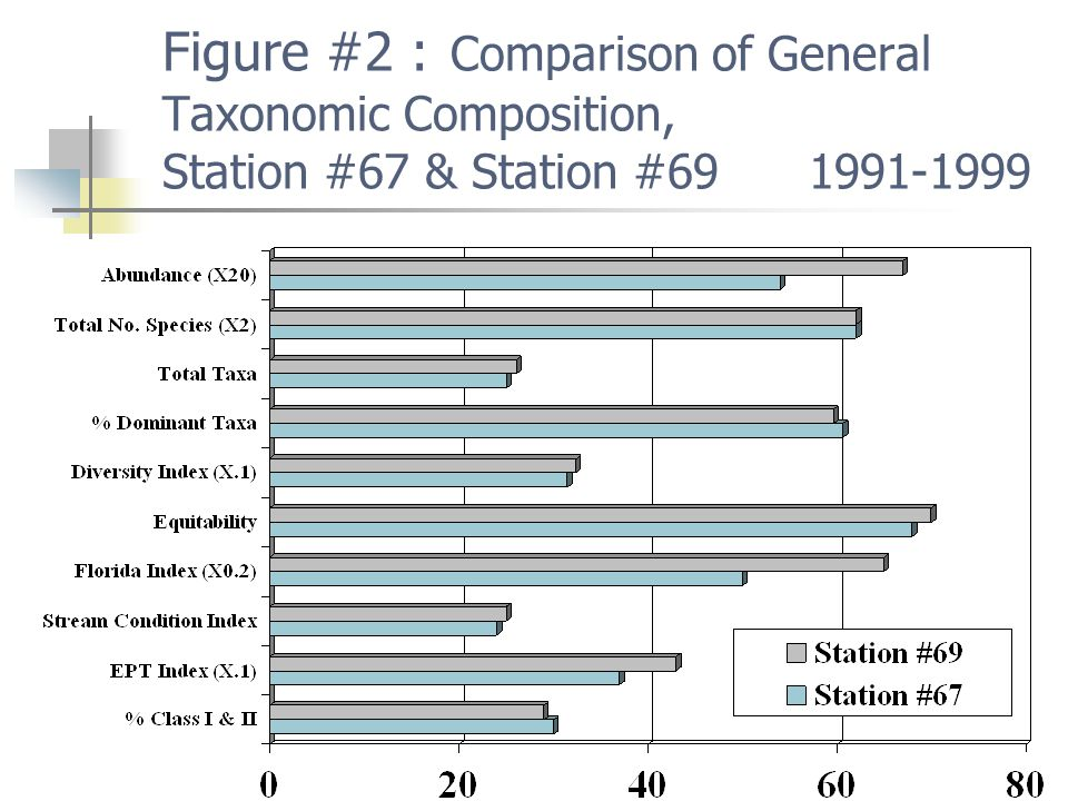 Figure #2 : Comparison of General Taxonomic Composition, Station #67 & Station #69 1991-1999