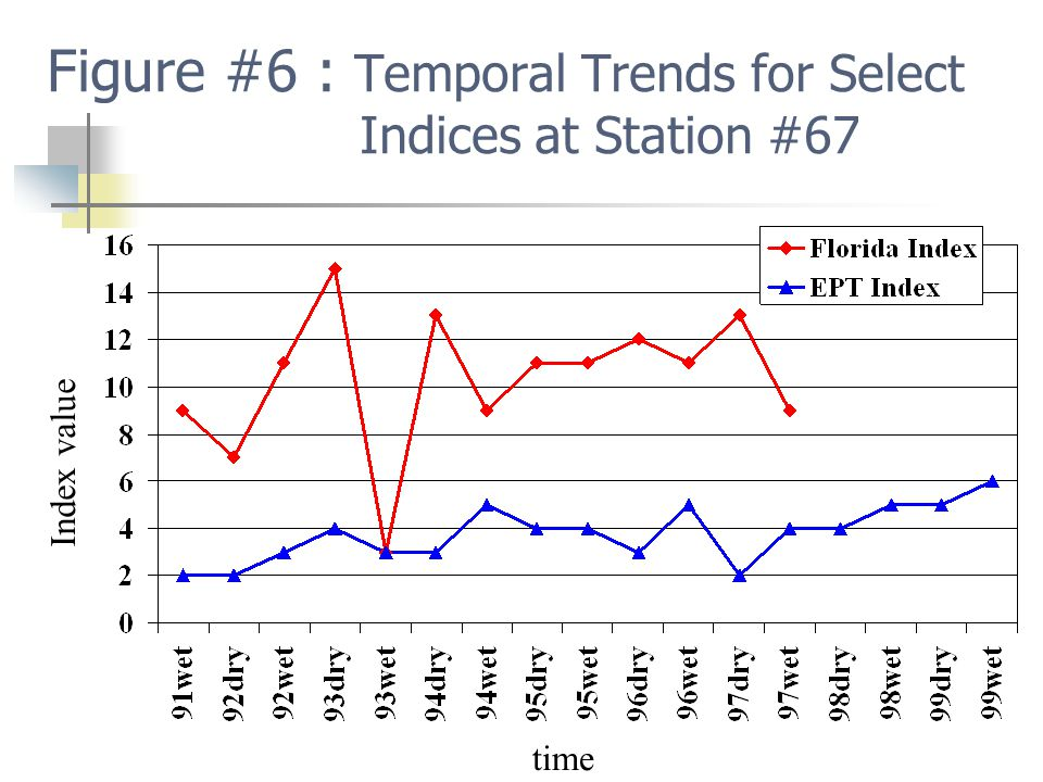 Figure #6 : Temporal Trends for Select Indices at Station #67 time Index value