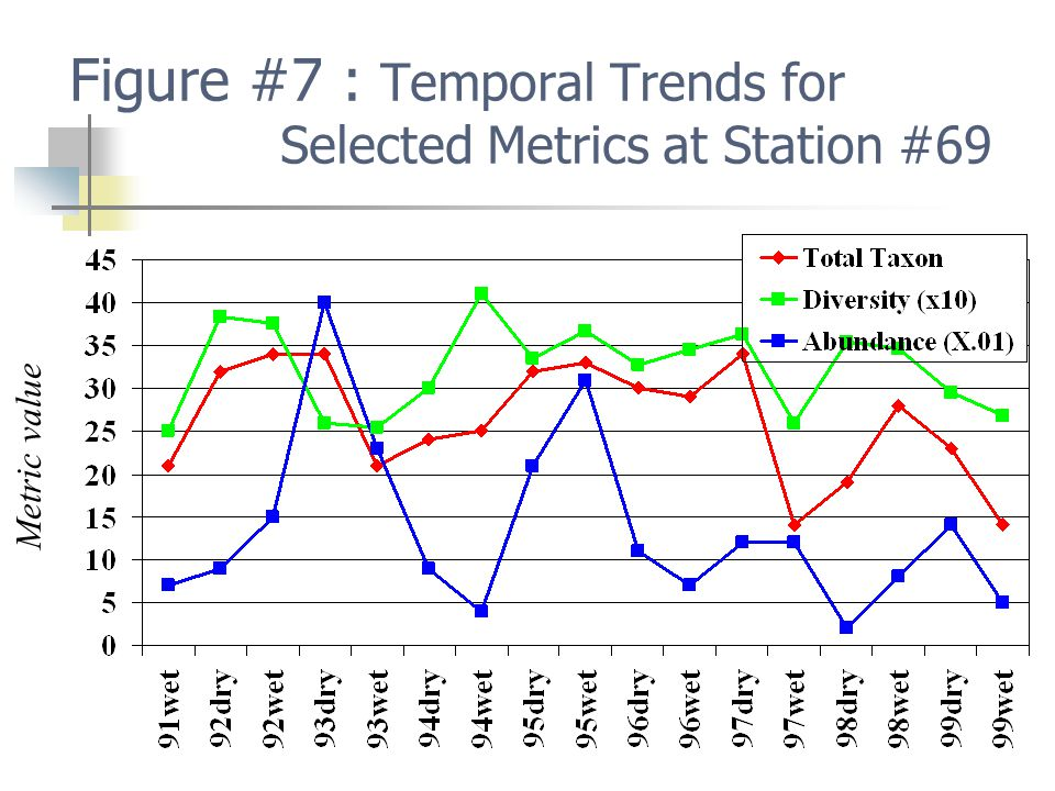 Figure #7 : Temporal Trends for Selected Metrics at Station #69 Metric value