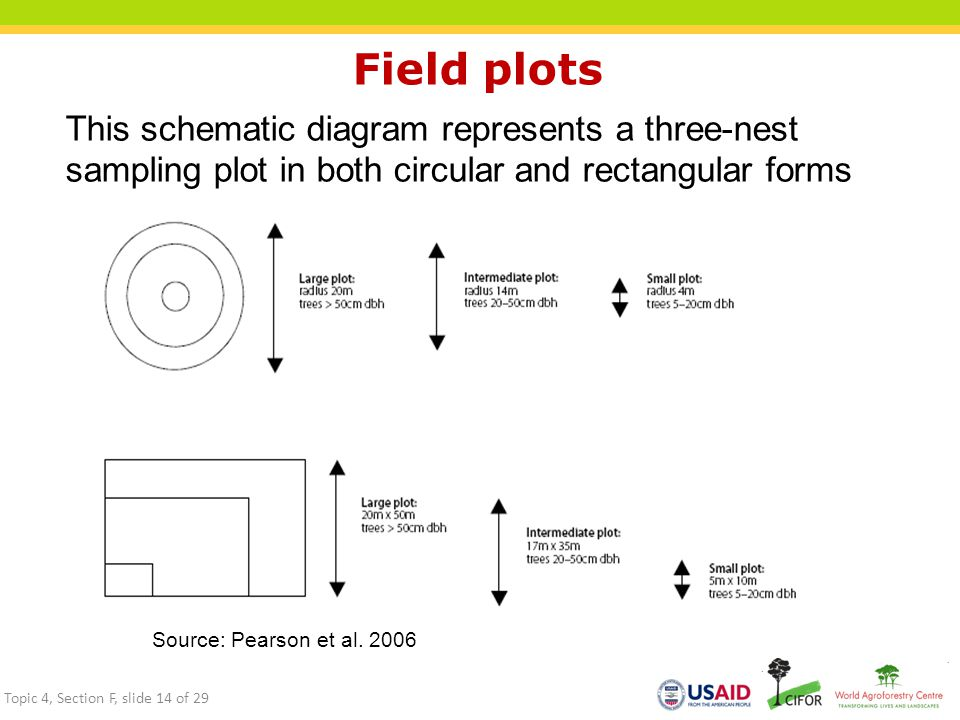 Field plots This schematic diagram represents a three-nest sampling plot in both circular and rectangular forms Source: Pearson et al.