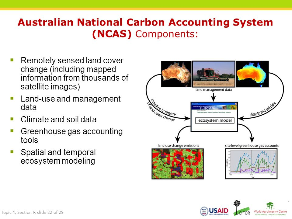 Australian National Carbon Accounting System (NCAS) Components:  Remotely sensed land cover change (including mapped information from thousands of satellite images)  Land-use and management data  Climate and soil data  Greenhouse gas accounting tools  Spatial and temporal ecosystem modeling Topic 4, Section F, slide 22 of 29